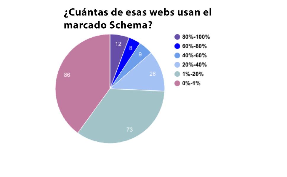 Qué es Schema - Porcentaje de webs usando Schema